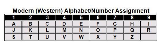 Western Alphabet Table 3